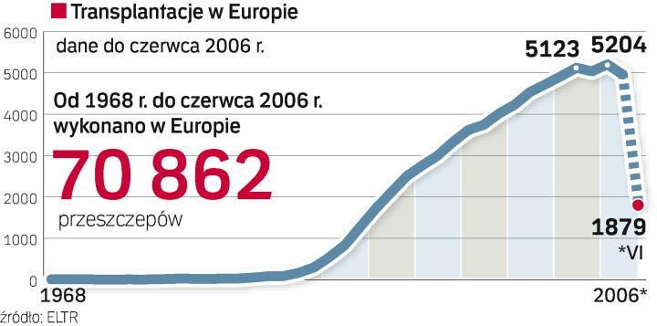 Transplantacje w Europie